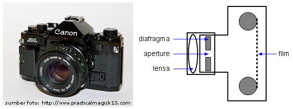 Alat Optik Kaita91