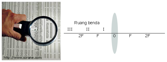 Kelas X | Alat Optik: Lup