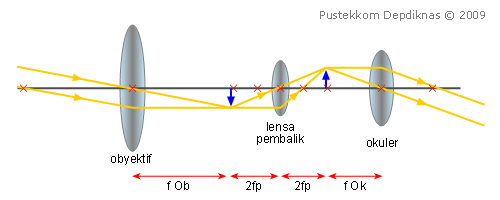 Kelas X | Alat Optik: Teropong